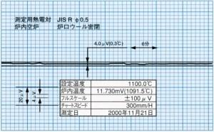 温度安定度特性 1100℃