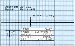 温度安定度特性 300℃