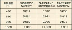 R熱電対の比較表